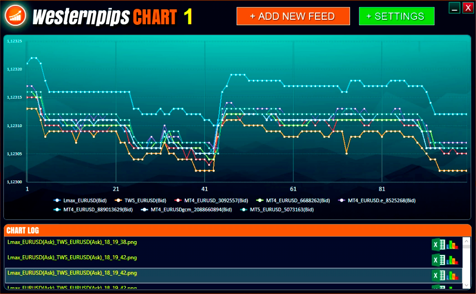 Westernpips Chart Analyser